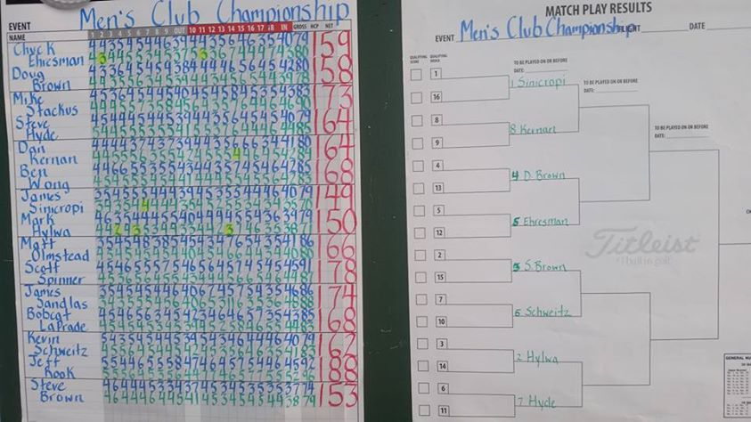 Club Championship Saturday Results