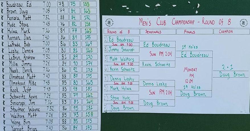 76th SFCC Club Championship