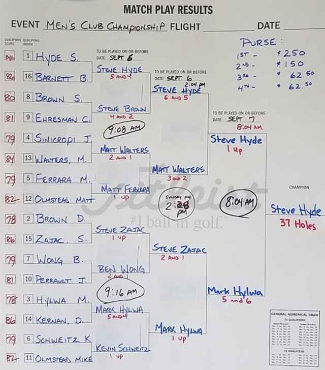 2020 Men's Club Championship